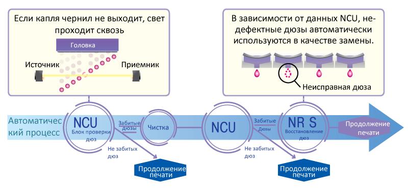 Функция непрерывной печати Mimaki UJF-7151 plus