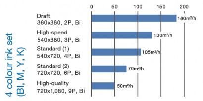 Maximum-print-speed-410x205.jpg